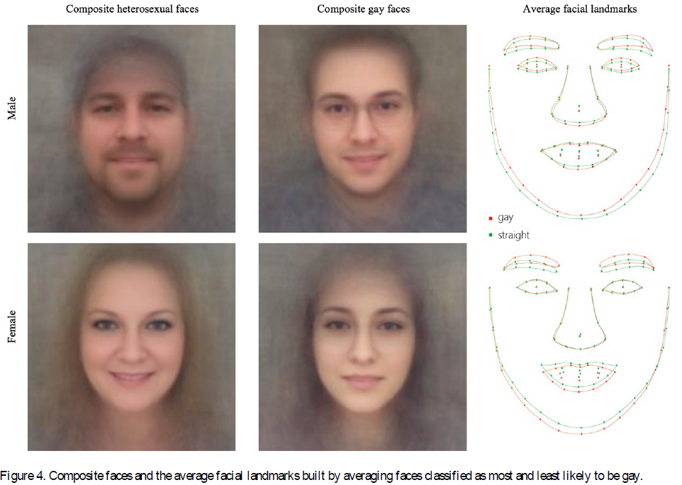Composição de faces hetero e homossexuais