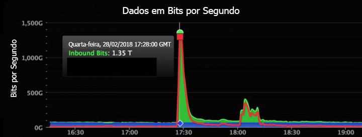 Dados em bits por segundo