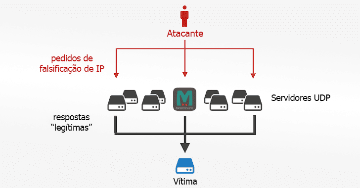 memcached-amplification-ddos-attack-pt